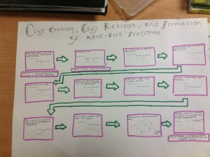 Year 11 flow map showing the sequence of cliff erosion and retreat